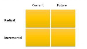 Innovation matrix